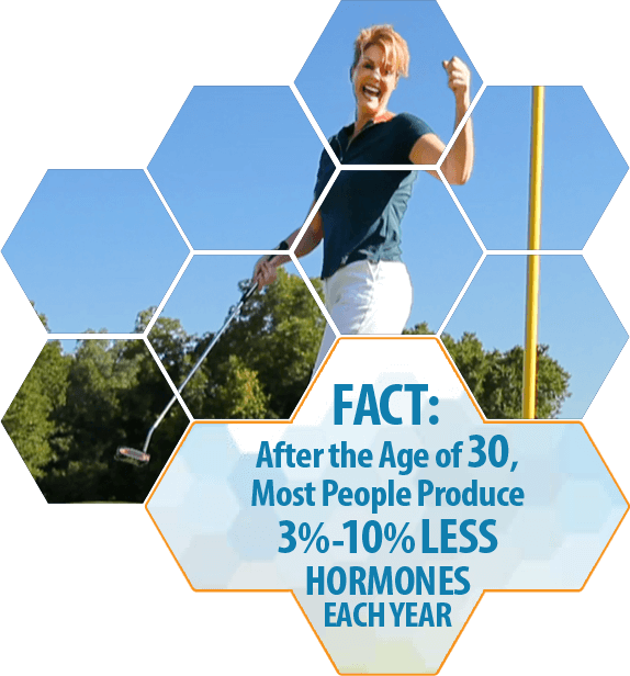 Fact: after age 30 most people produce 3-10% less hormones each year